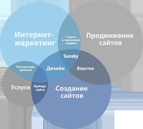 Создание агентства интернет-маркетинга