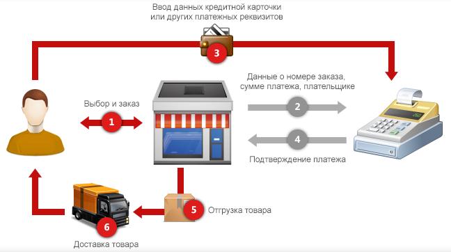 Заработок на своем интернет-магазине