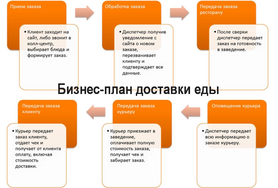 Бизнес-план доставки еды