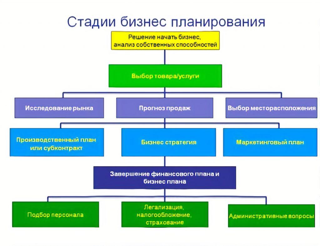 Стадии планирования бизнеса