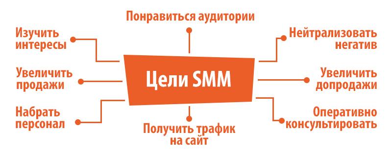 Бизнес на раскрутке аккаунтов в инстаграм