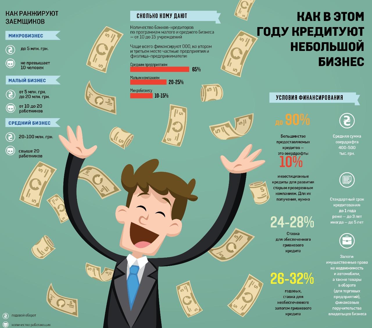 Кредиты для малого бизнеса от государства