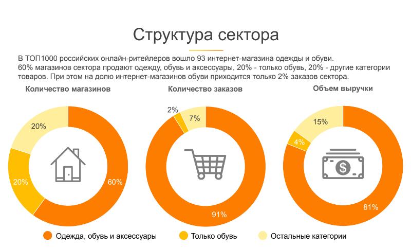 Магазин одежды в цифрах