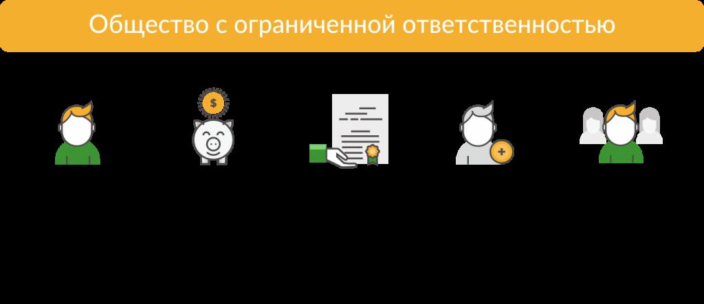 Организация ООО