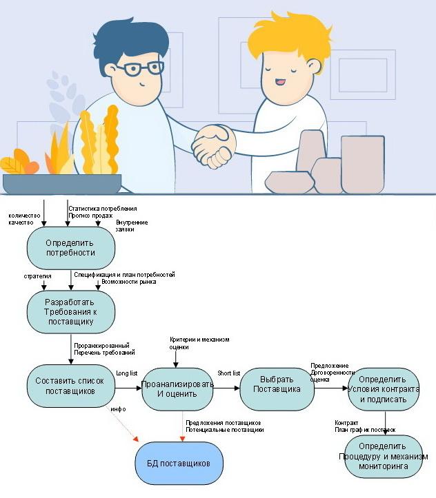 Как выбрать поставщика