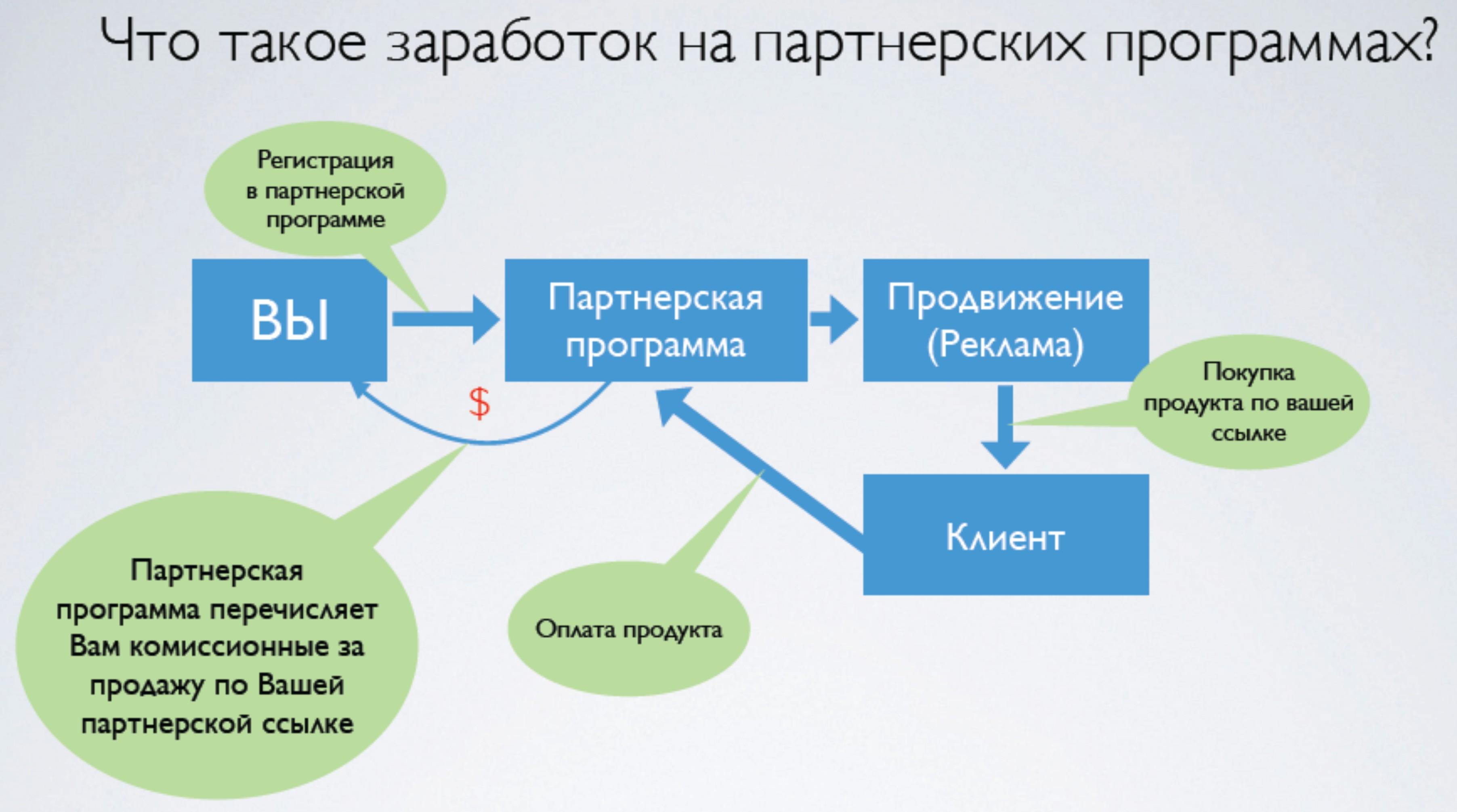 Заработок на партнерских программах