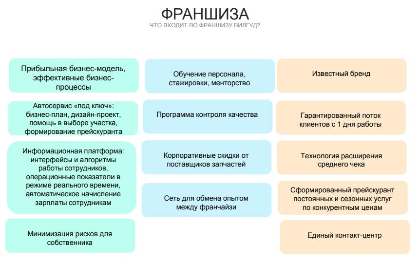 Франшиза ВИЛГУД