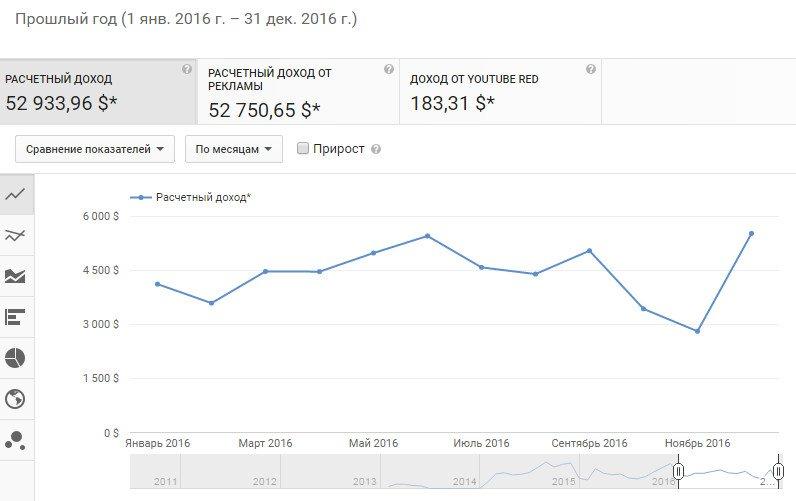 Доход с Youtube за год