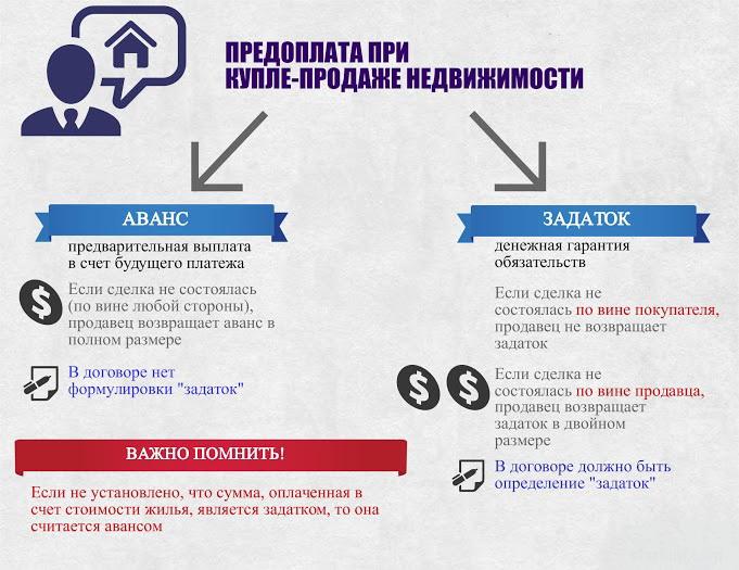 Инвестирование в жилую недвижимость