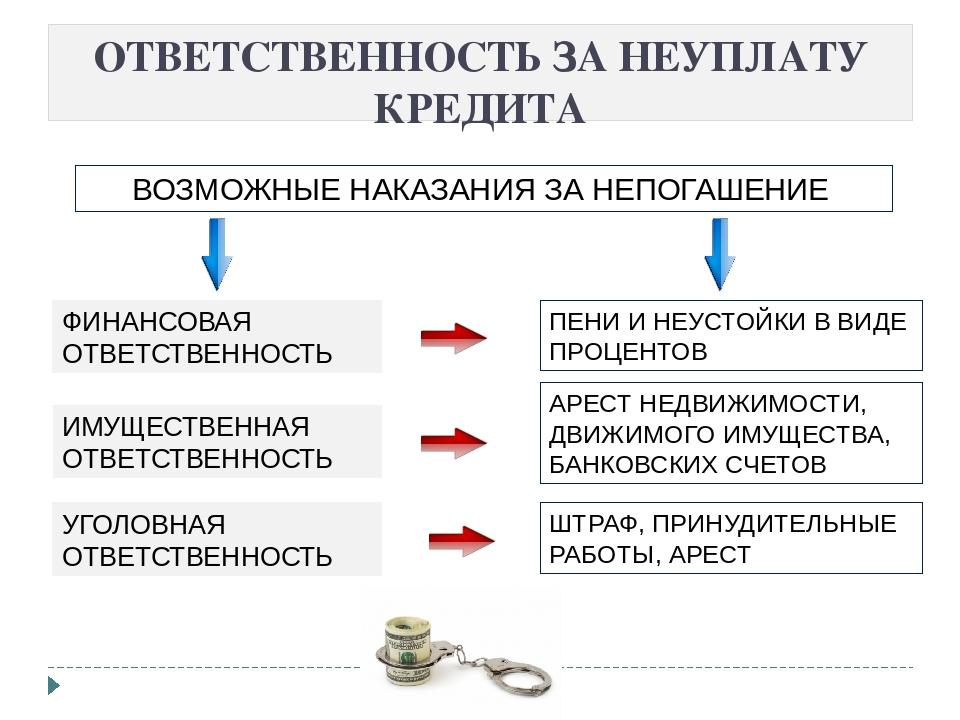 список банков микрозаймов
