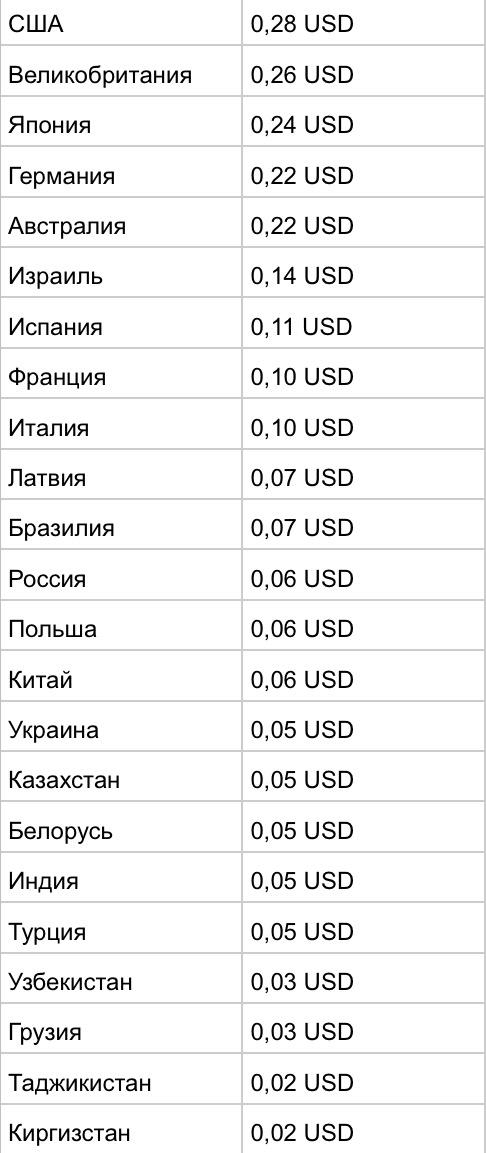 Страны с самыми дорогими кликами с Google AdSense