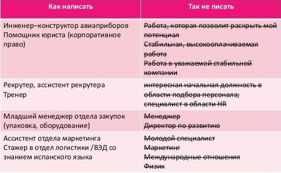 Примеры, что писать в разделе «Обо мне» в резюме»