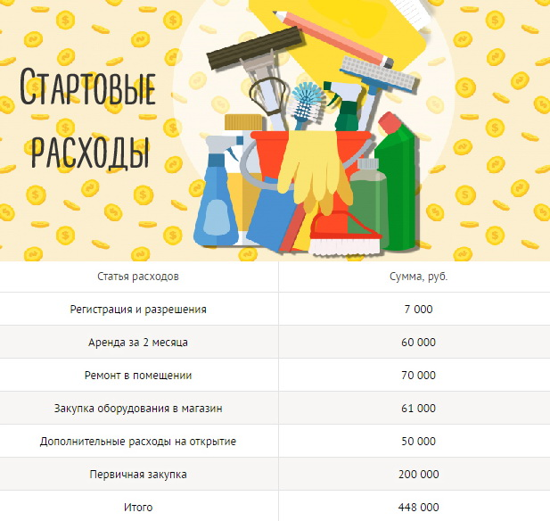 Как открыть хозяйственный магазин__