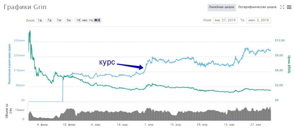 Инвестирование в криптовалюту Grin