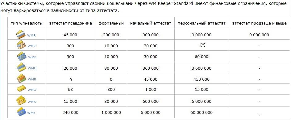 Как снять виртуальные деньги в системе Вебмани