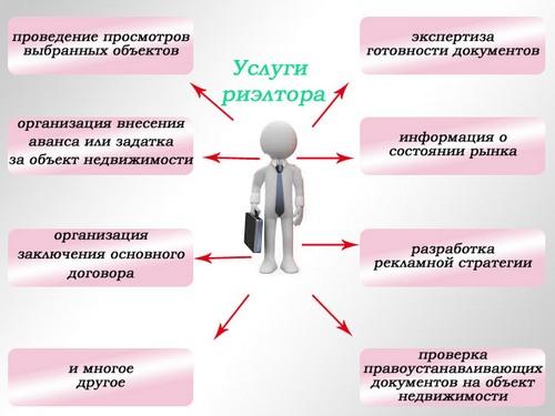 Бизнес на риэлторских услугах