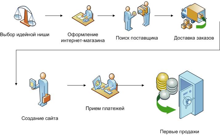 Как создать интернет-магазин и заработать на нем