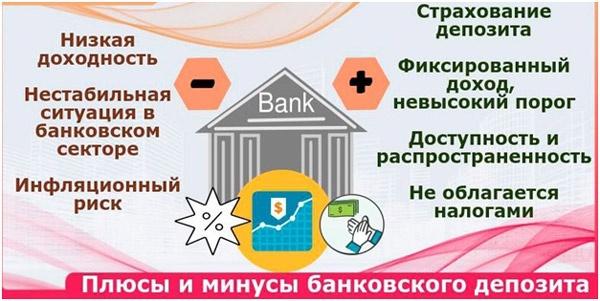 Инвестирование в банковские депозиты