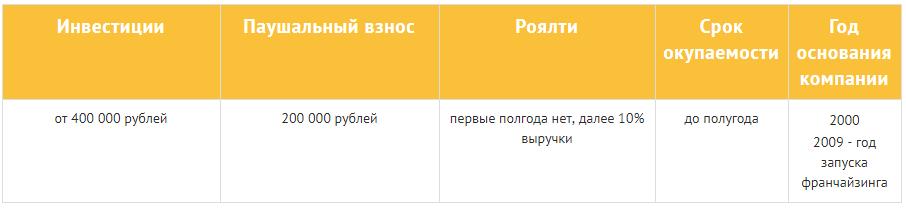 СДЭКфраншиза