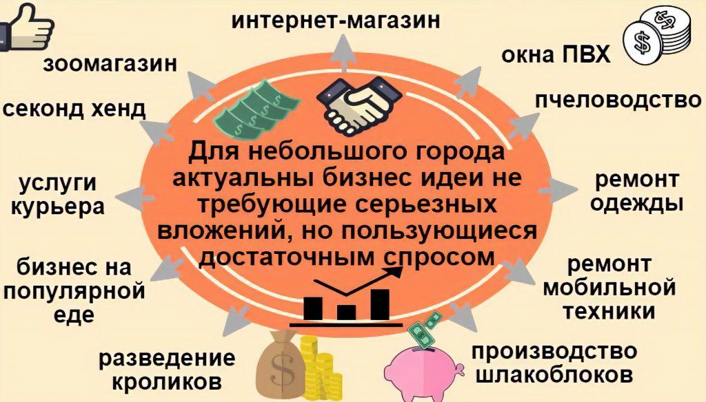 Актуальные бизнес идеи для маленьких городов