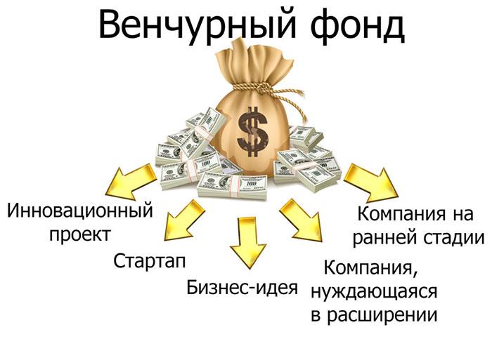 Венчурные фонды